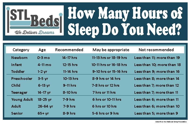 How To Use The Sleep Duration Chart